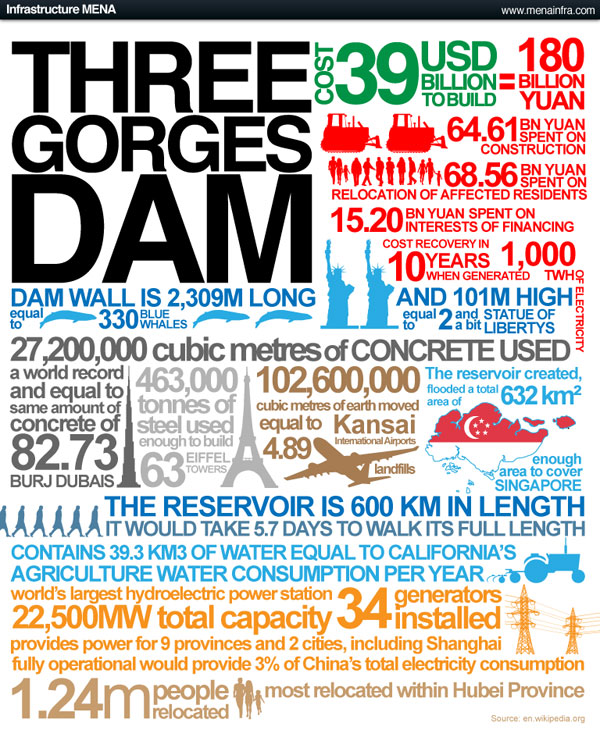 Photo Credit: Three Gorges Dam by GDS Infographics CC2.0