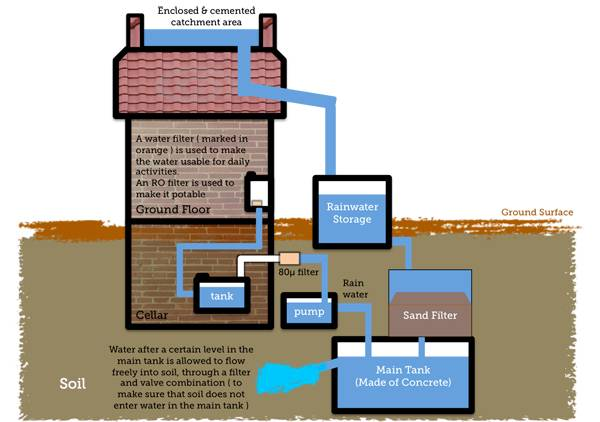 A simple diagram to show the various parts and functions of a Rooftop rainwater harvesting system. The process shown in the figure makes the collected rainwater suitable for drinking or common household use. Credit: CC 3.0, by Adityamail