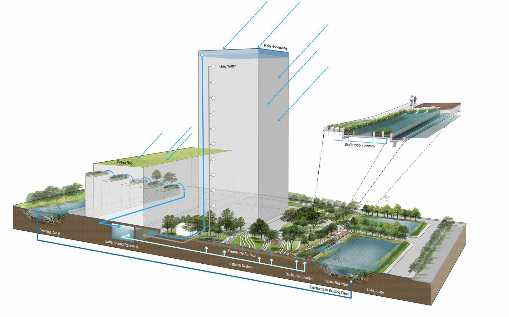 The diagram shows the additional function of the design as a performative landscape that uses an integrative water management system of permeable surfaces and grey & rain harvest catchments, which helped the overall project achieve LEED Platinum rating. Image courtesy of Landscape Architects of Bangkok