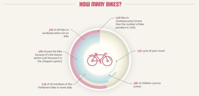 Is Copenhagen The Ultimate Bike Friendly City?