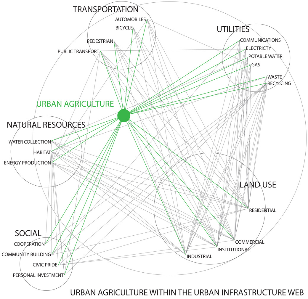 URBAN AG INTEGRATED INTO INFRASTRUCTURE WEB