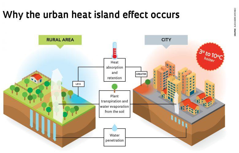 Urban heat island effect by Alexandre Affonso