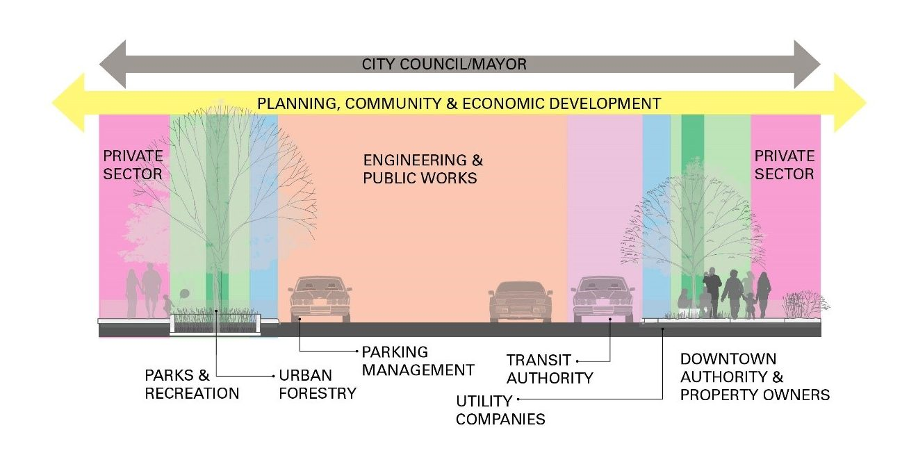 Unifying objectives of multiple plans and departments/entities is key to implementing non-standard street designs.