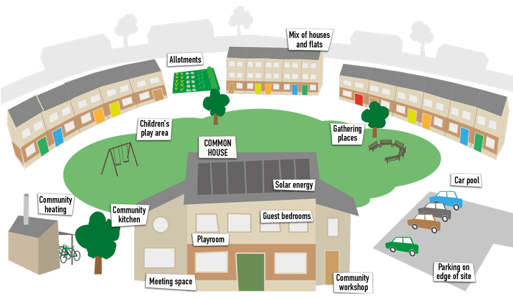 about-cohousing-infographic by UK Cohousing Network 2021