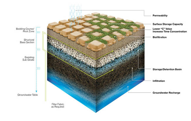 Green Tech Review Utilizing Permeable Pavements Wisely In